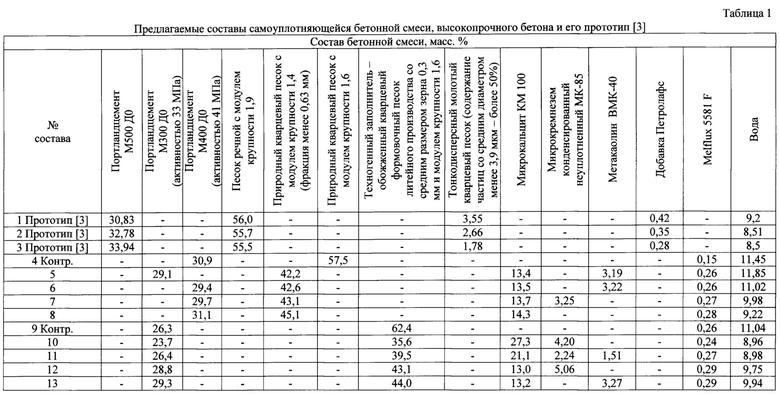 Показатель пористости бетонной смеси доску к бетону